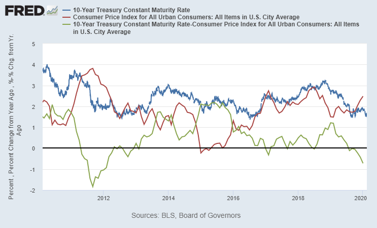 fedweek.com: g fund and yield curve inversion - no longer tracking inflation
