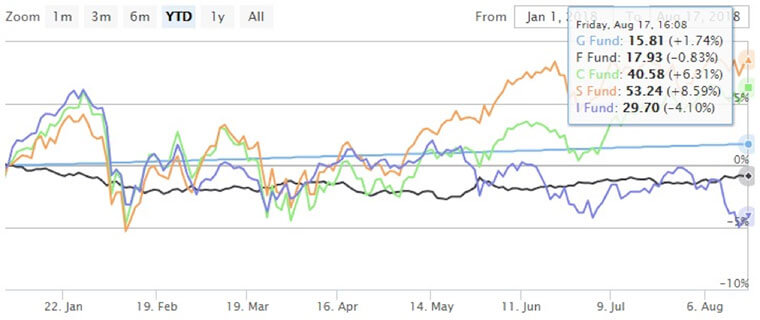 As Fedweek S Tsp Chart Shows The I Fund Is This Year Worst Performing So Far