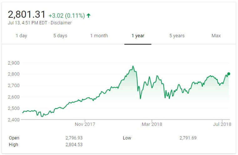 Chart Source Google Finance