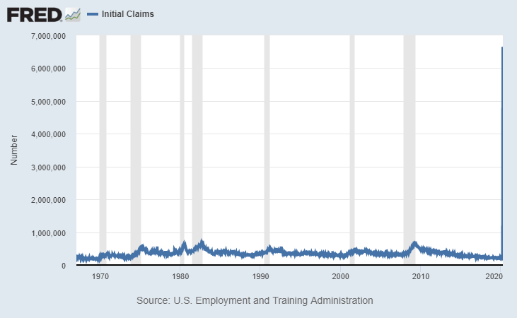 jobless claims tsp historical
