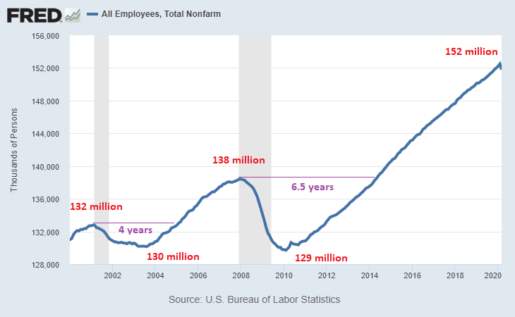 22 Million Lost Jobs and Rising: A TSP Update