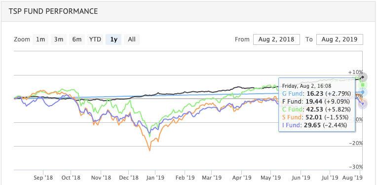 dow jones u.s. completion total stock market index